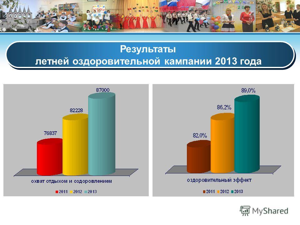 Результаты летней оздоровительной кампании 2013 года Результаты летней оздоровительной кампании 2013 года