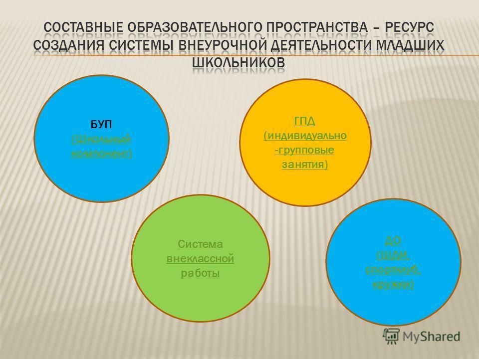 ГПД (индивидуально -групповые занятия) Система внеклассной работы ДО (ШДИ, спортклуб, кружки) БУП (Школьный компонент)