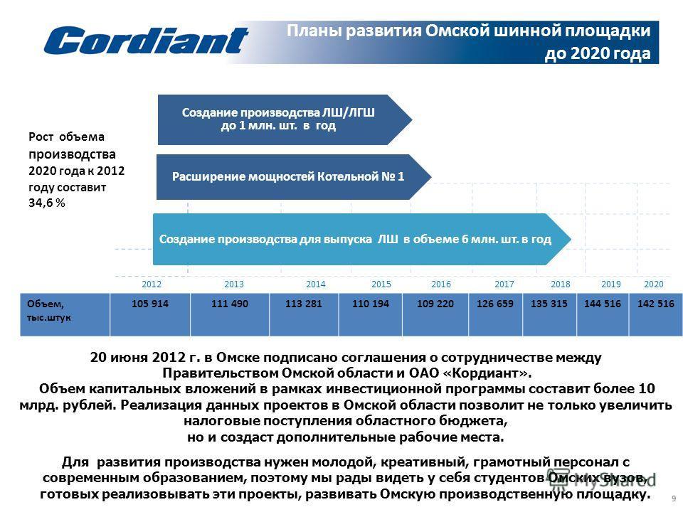 Планы развития Омской шинной площадки до 2020 года 9 201220132014201520162017201820192020 Расширение мощностей Котельной 1 Создание производства ЛШ/ЛГШ до 1 млн. шт. в год Создание производства для выпуска ЛШ в объеме 6 млн. шт. в год Объем, тыс.штук