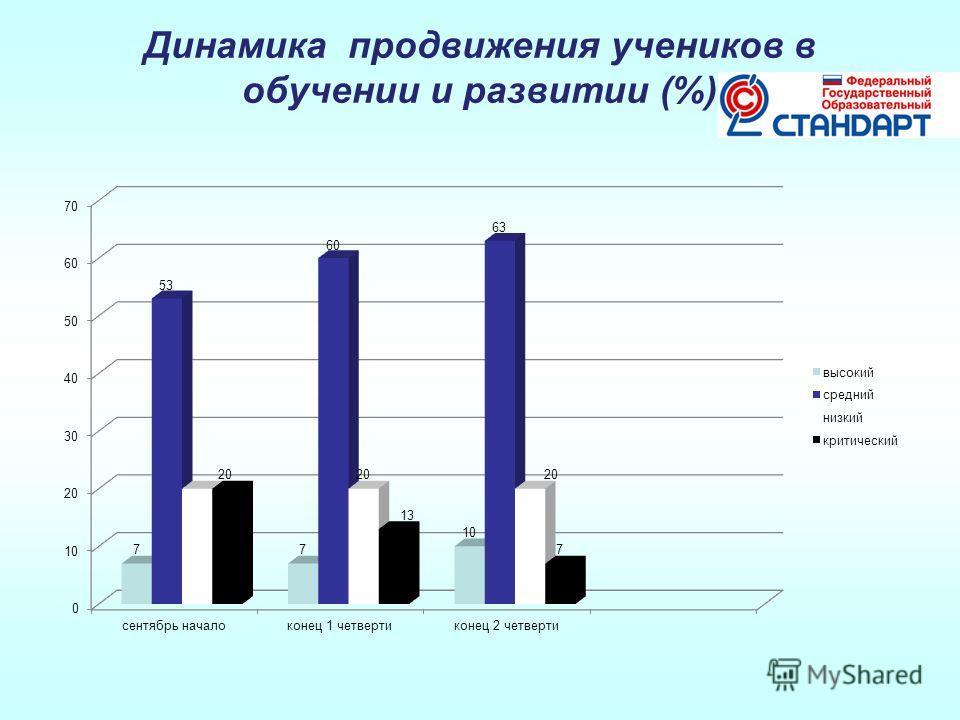 Динамика продвижения учеников в обучении и развитии (%)