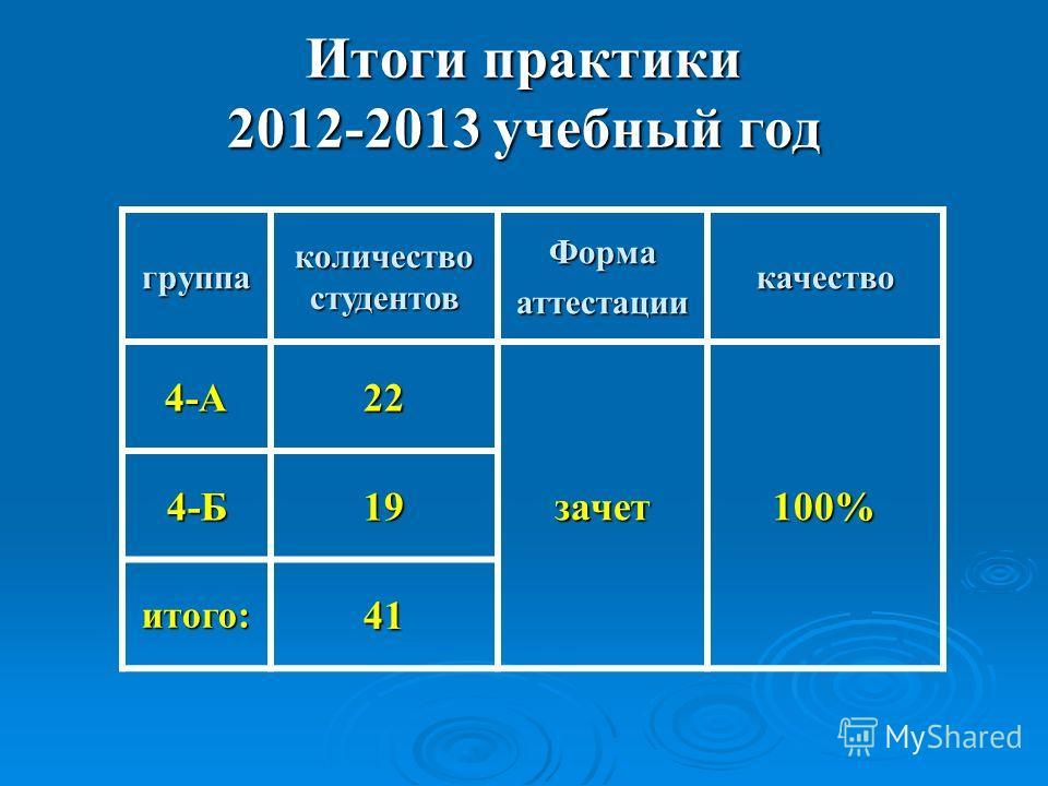 Итоги практики 2012-2013 учебный год группа количество студентов Формааттестациикачество 4-А22 зачет100% 4-Б19 итого:41