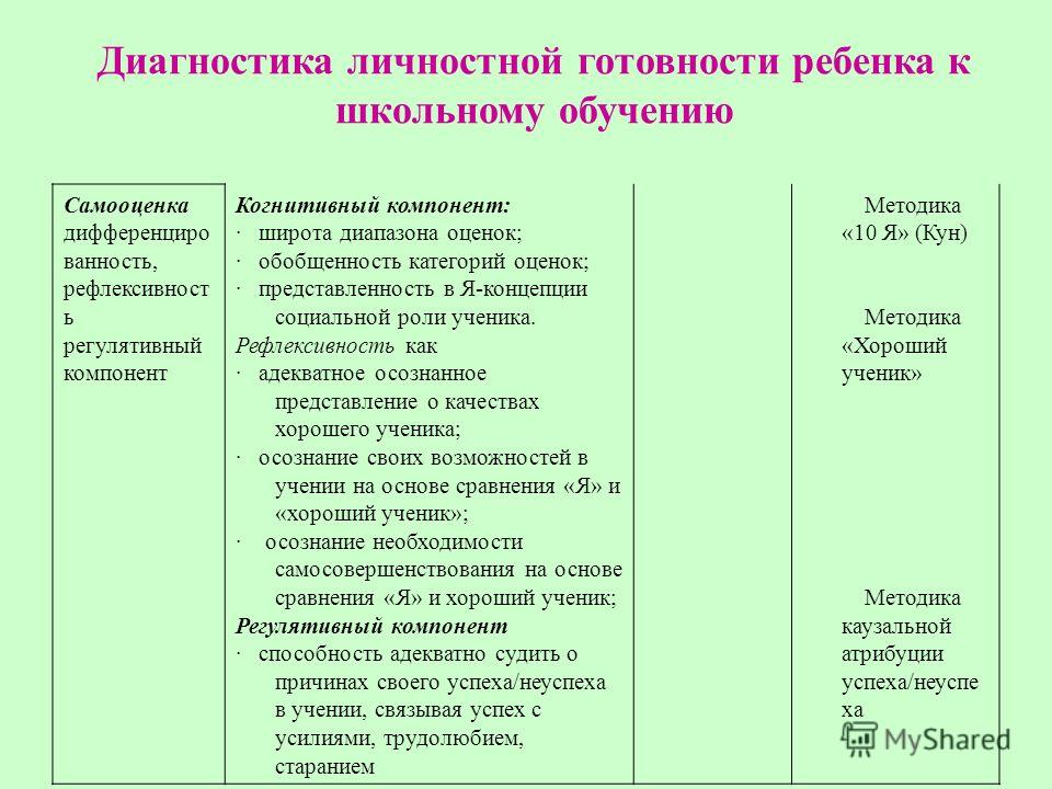 Самооценка дифференциро ванность, рефлексивност ь регулятивный компонент Когнитивный компонент: · широта диапазона оценок; · обобщенность категорий оценок; · представленность в Я-концепции социальной роли ученика. Рефлексивность как · адекватное осоз