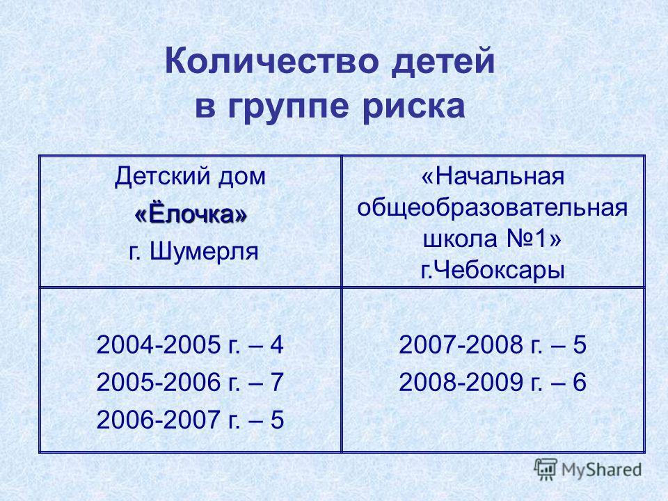 Количество детей в группе риска 2007-2008 г. – 5 2008-2009 г. – 6 2004-2005 г. – 4 2005-2006 г. – 7 2006-2007 г. – 5 «Начальная общеобразовательная школа 1» г.Чебоксары Детский дом«Ёлочка» г. Шумерля
