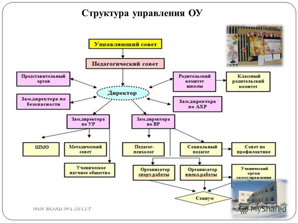 МОУ ВСОШ 1 2012 г Структура управления ОУ