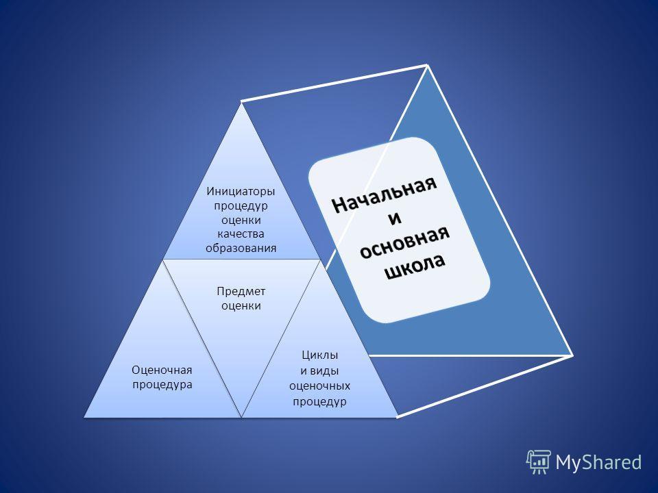 Инициаторы процедур оценки качества образования Оценочная процедура Предмет оценки Циклы и виды оценочных процедур