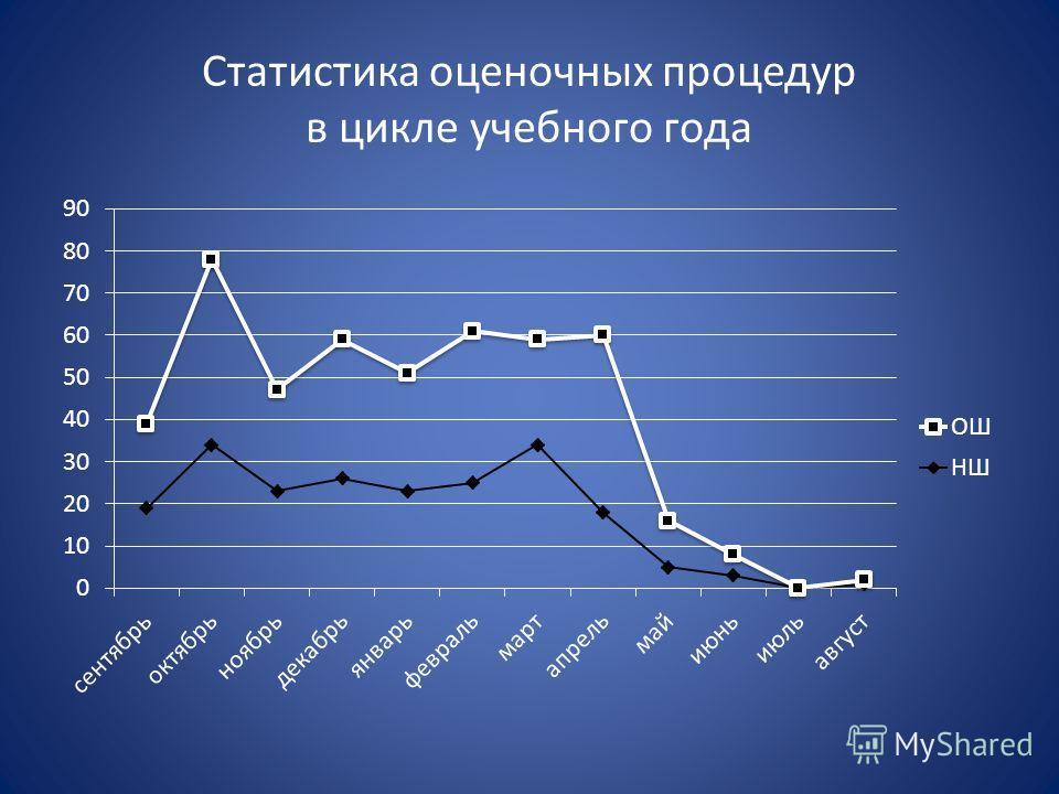 Статистика оценочных процедур в цикле учебного года