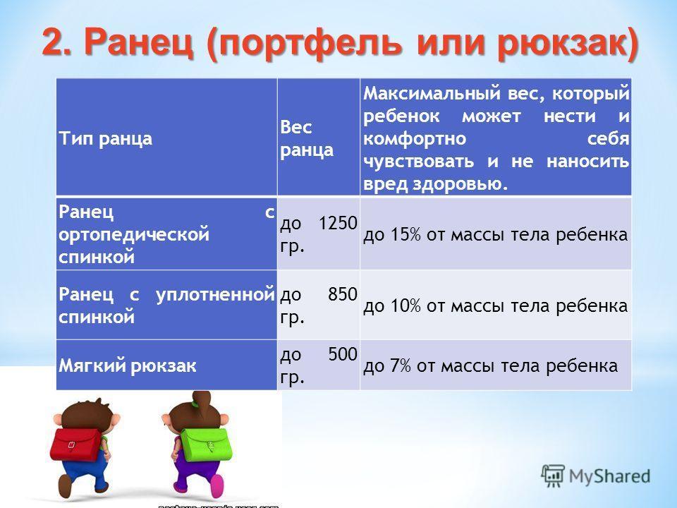 2. Ранец (портфель или рюкзак) Тип ранца Вес ранца Максимальный вес, который ребенок может нести и комфортно себя чувствовать и не наносить вред здоровью. Ранец с ортопедической спинкой до 1250 гр. до 15% от массы тела ребенка Ранец с уплотненной спи