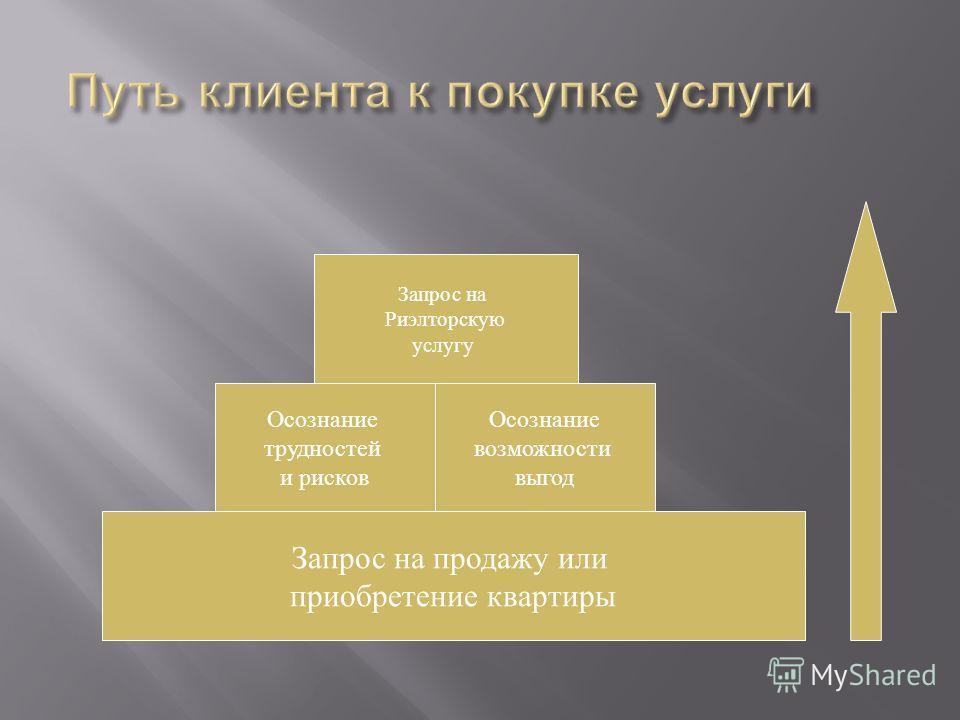 Запрос на продажу или приобретение квартиры Осознание трудностей и рисков Запрос на Риэлторскую услугу Осознание возможности выгод