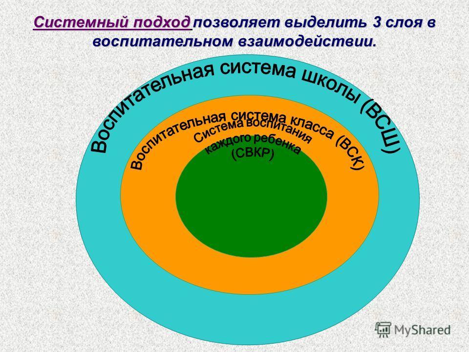 Системный подходпозволяет выделить 3 слоя в воспитательном взаимодействии. Системный подход позволяет выделить 3 слоя в воспитательном взаимодействии.