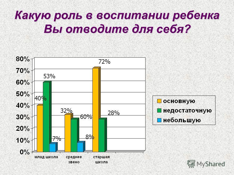 Какую роль в воспитании ребенка Вы отводите для себя? 40% 53% 7% 32% 60% 8% 72% 28%