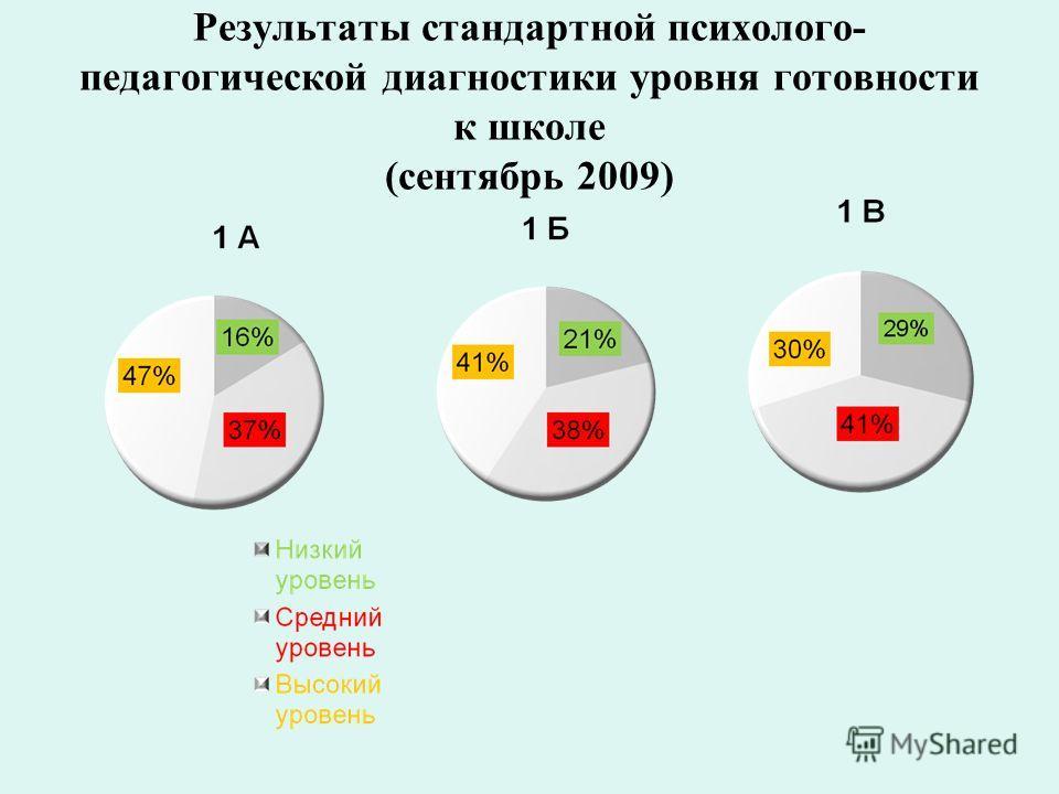 Результаты стандартной психолого- педагогической диагностики уровня готовности к школе (сентябрь 2009)