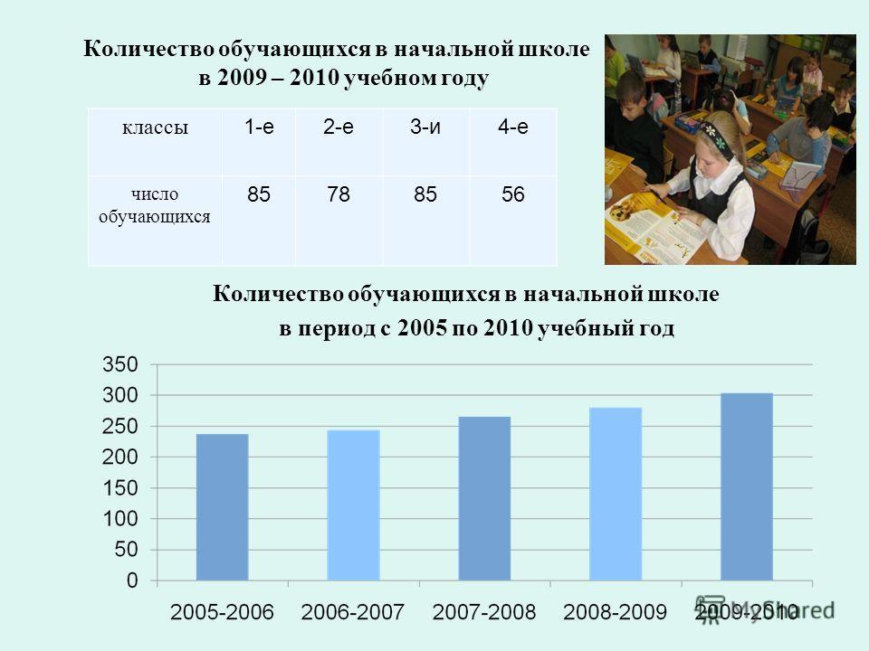классы 1-е2-е3-и4-е число обучающихся 85788556 Количество обучающихся в начальной школе в период с 2005 по 2010 учебный год Количество обучающихся в начальной школе в 2009 – 2010 учебном году