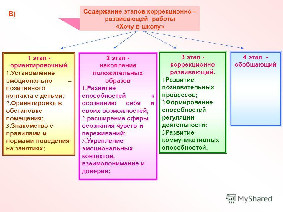 2 этап - накопление положительных образов 1.Развитие способностей к осознанию себя и своих возможностей; 2.расширение сферы осознания чувств и переживаний; 3.Укрепление эмоциональных контактов, взаимопонимание и доверие; Содержание этапов коррекционн