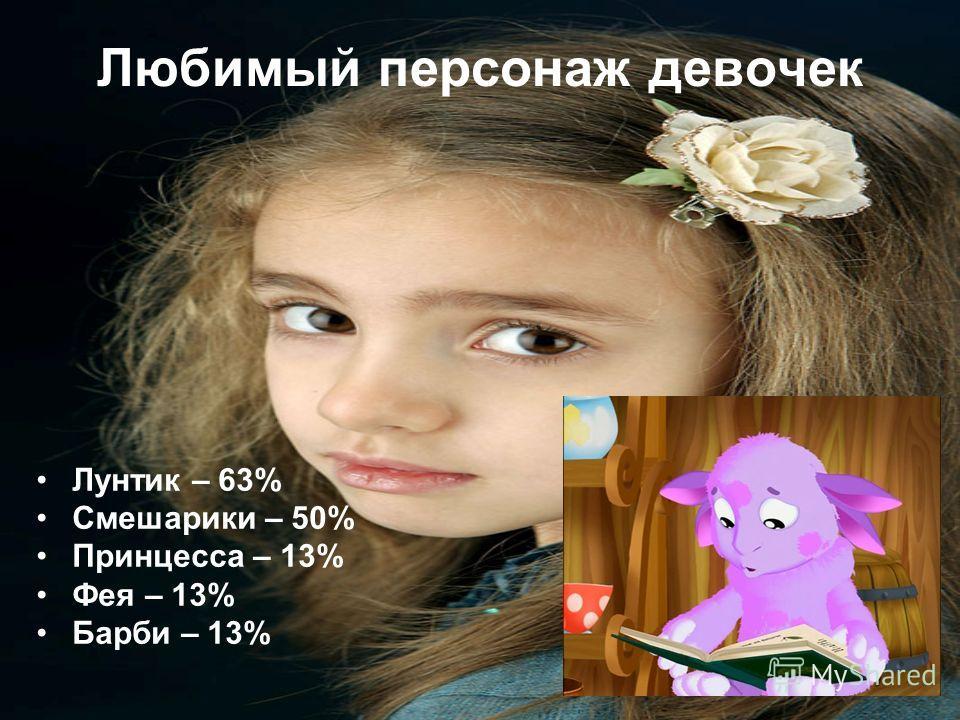 Любимый персонаж девочек Лунтик – 63% Смешарики – 50% Принцесса – 13% Фея – 13% Барби – 13%