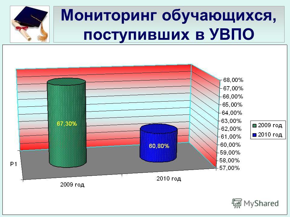 Мониторинг обучающихся, поступивших в УВПО