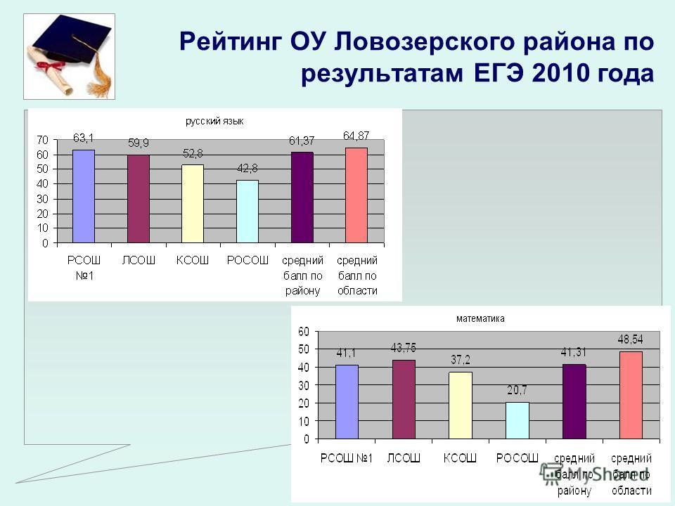 Рейтинг ОУ Ловозерского района по результатам ЕГЭ 2010 года