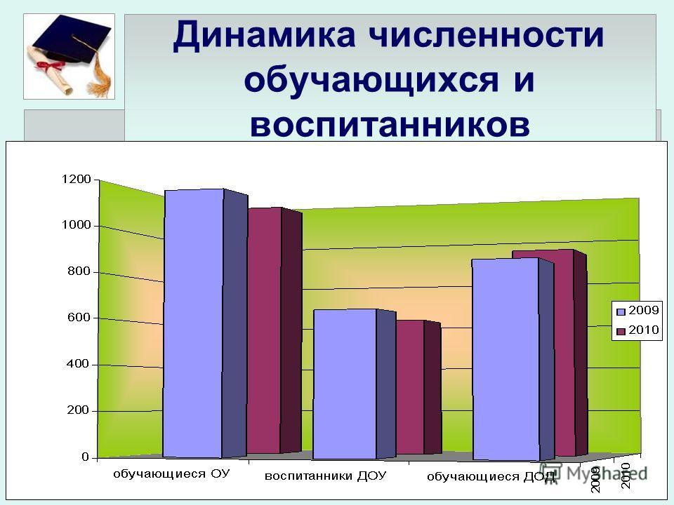 Динамика численности обучающихся и воспитанников