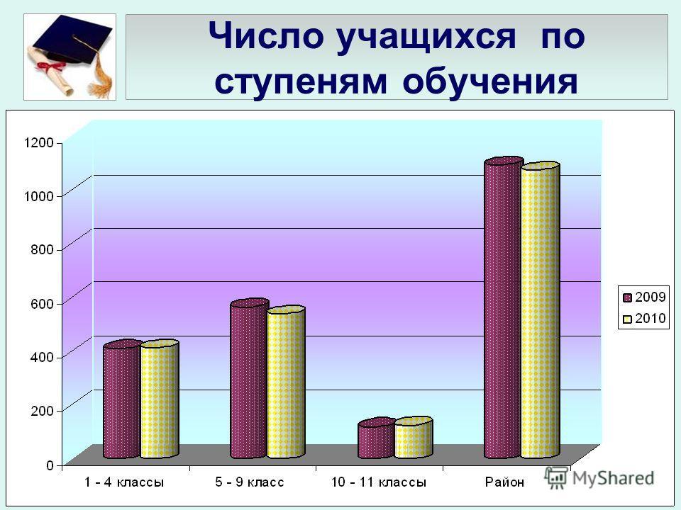 Число учащихся по ступеням обучения