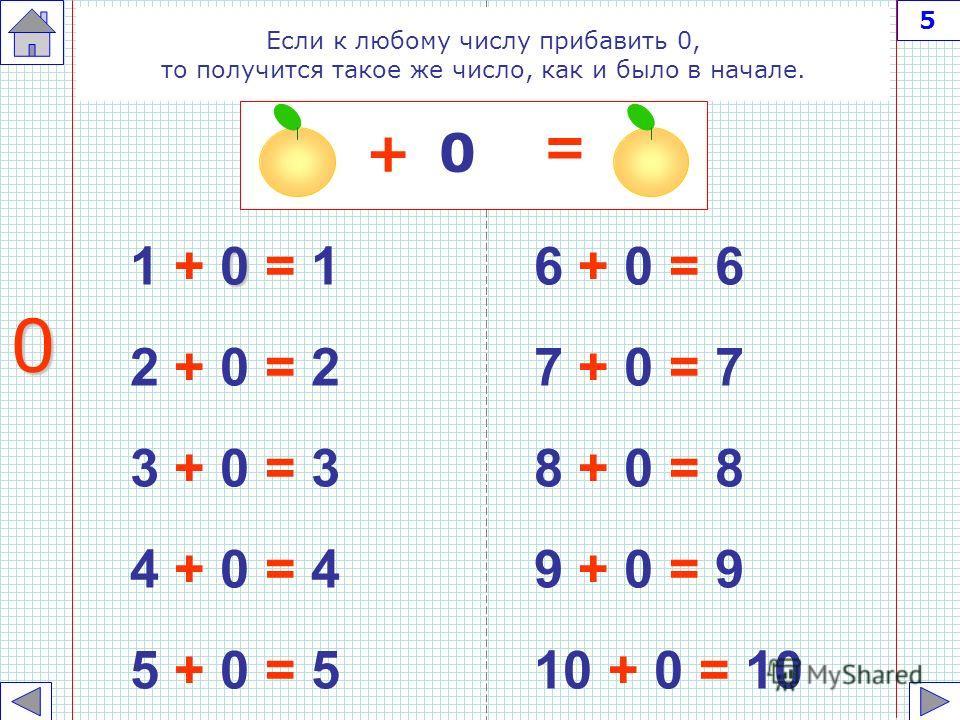 1 0 + 1 = 1 0 + 2 = 2 0 + 3 = 3 0 + 4 = 4 0 + 5 = 5 0 + 6 = 6 0 + 7 = 7 0 + 8 = 8 0 + 9 = 9 0 + 10 = 10 Если к нулю прибавить какое-нибудь число, то получится это же число 0 4 + = 0