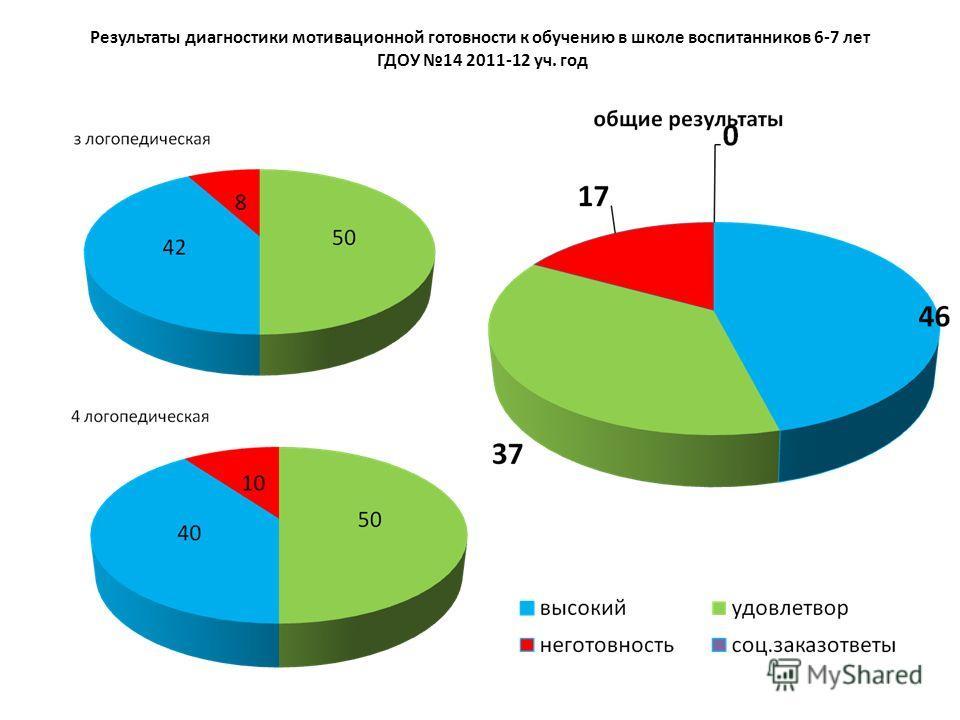 Результаты диагностики мотивационной готовности к обучению в школе воспитанников 6-7 лет ГДОУ 14 2011-12 уч. год