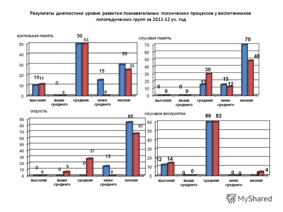 Результаты диагностики уровня развития познавательных психических процессов у воспитанников логопедических групп за 2011-12 уч. год