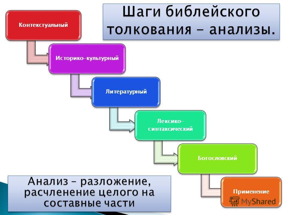 КонтекстуальныйИсторико-культурныйЛитературный Лексико- синтаксический БогословскийПрименение