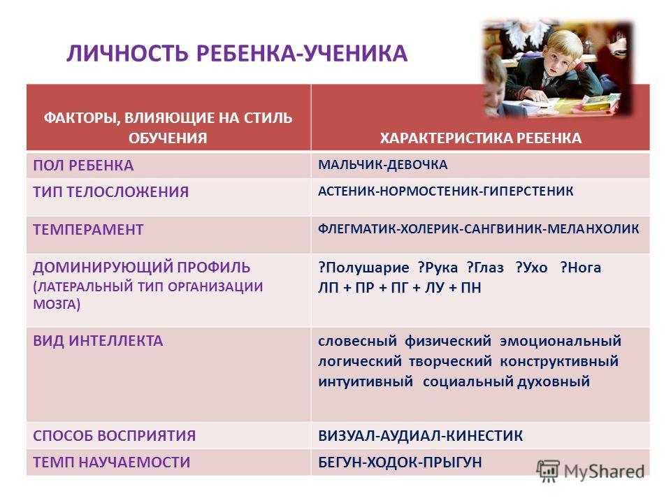 ЛИЧНОСТЬ РЕБЕНКА-УЧЕНИКА ФАКТОРЫ, ВЛИЯЮЩИЕ НА СТИЛЬ ОБУЧЕНИЯХАРАКТЕРИСТИКА РЕБЕНКА ПОЛ РЕБЕНКА МАЛЬЧИК-ДЕВОЧКА ТИП ТЕЛОСЛОЖЕНИЯ АСТЕНИК-НОРМОСТЕНИК-ГИПЕРСТЕНИК ТЕМПЕРАМЕНТ ФЛЕГМАТИК-ХОЛЕРИК-САНГВИНИК-МЕЛАНХОЛИК ДОМИНИРУЮЩИЙ ПРОФИЛЬ (ЛАТЕРАЛЬНЫЙ ТИП О