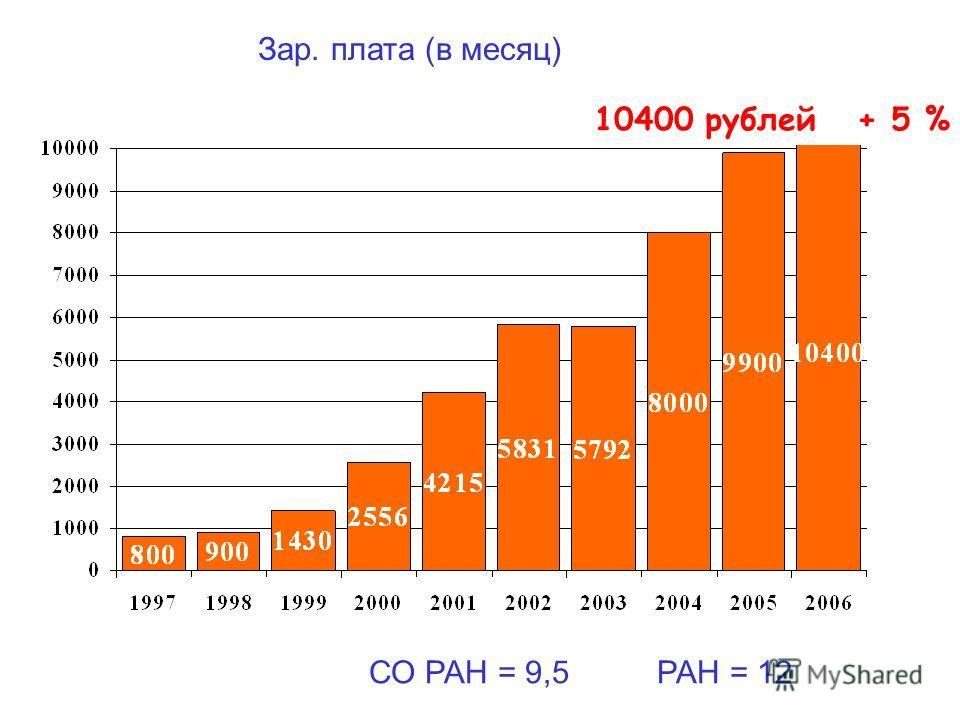 Зар. плата (в месяц) 10400 рублей + 5 % СО РАН = 9,5РАН = 12