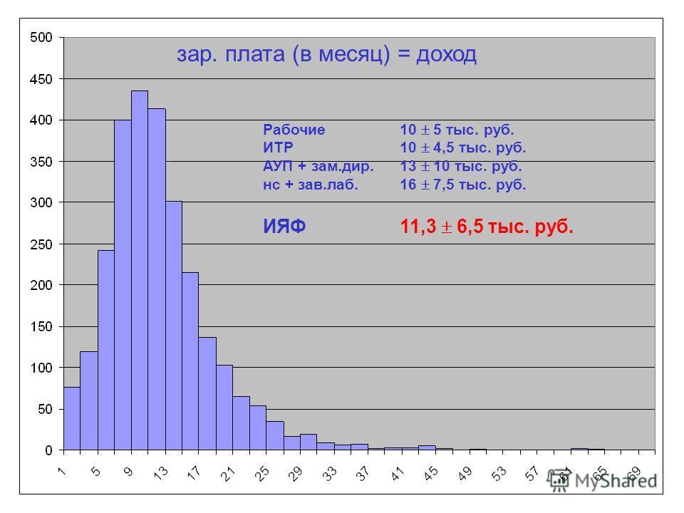 зар. плата (в месяц) = доход Рабочие 10 5 тыс. руб. ИТР10 4,5 тыс. руб. АУП + зам.дир.13 10 тыс. руб. нс + зав.лаб.16 7,5 тыс. руб. ИЯФ11,3 6,5 тыс. руб.