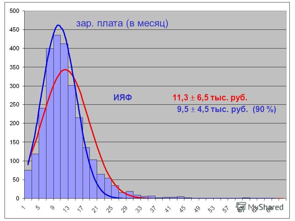 зар. плата (в месяц) ИЯФ11,3 6,5 тыс. руб. 9,5 4,5 тыс. руб. (90 %)