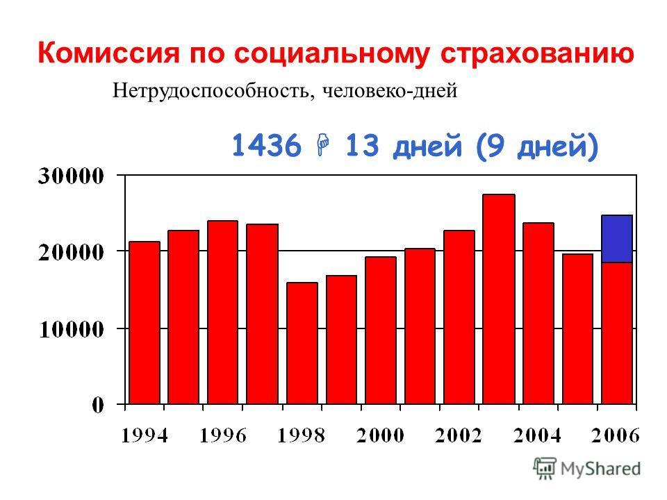 Нетрудоспособность, человеко-дней Комиссия по социальному страхованию 1436 13 дней (9 дней)