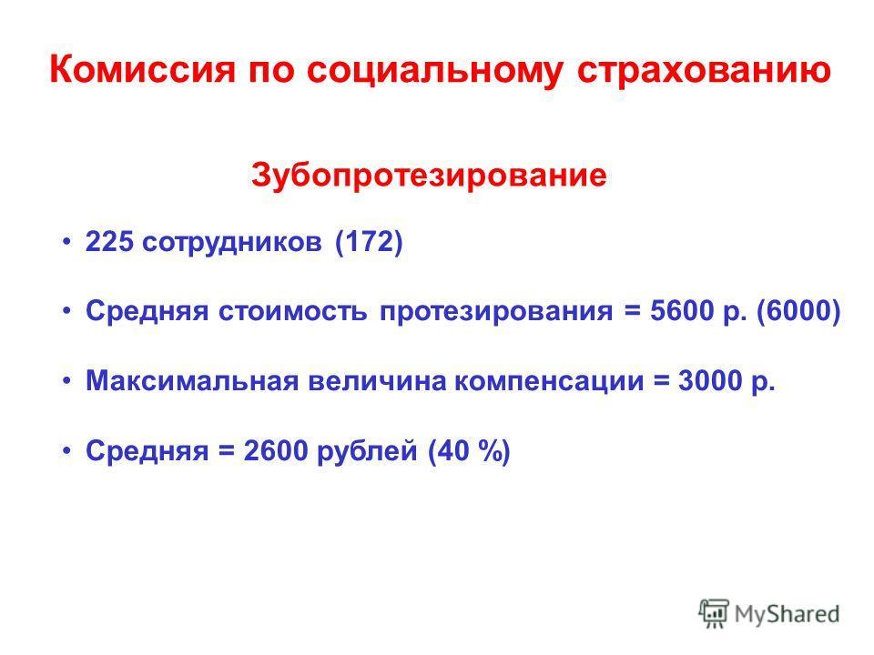 Зубопротезирование 225 сотрудников (172) Средняя стоимость протезирования = 5600 р. (6000) Максимальная величина компенсации = 3000 р. Средняя = 2600 рублей (40 %) Комиссия по социальному страхованию