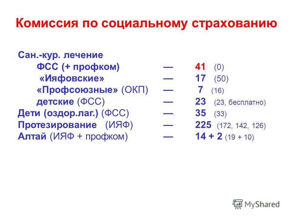 Комиссия по социальному страхованию Сан.-кур. лечение ФСС (+ профком) 41 (0) «Ияфовские» 17 (50) «Профсоюзные» (ОКП) 7 (16) детские (ФСС) 23 (23, бесплатно) Дети (оздор.лаг.) (ФСС) 35 (33) Протезирование (ИЯФ) 225 (172, 142, 126) Алтай (ИЯФ + профком