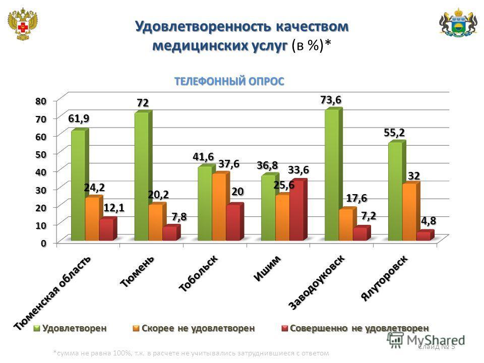 Удовлетворенность качеством медицинских услуг Удовлетворенность качеством медицинских услуг (в %)* *сумма не равна 100%, т.к. в расчете не учитывались затруднившиеся с ответом Слайд 5