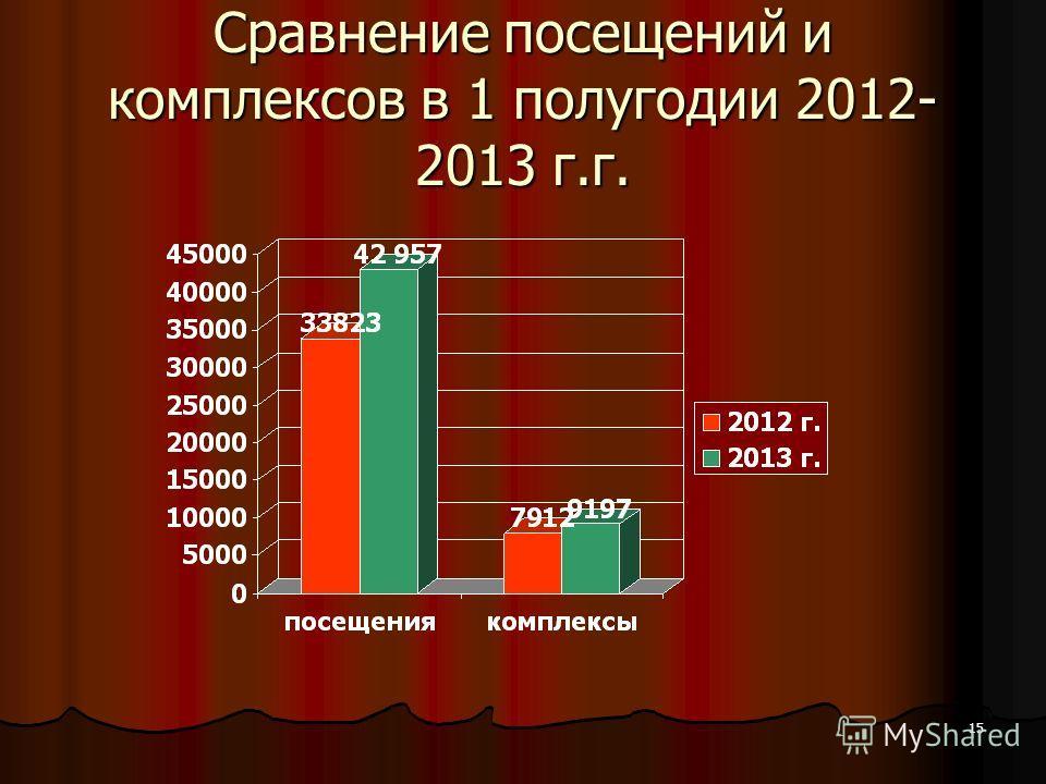 15 Сравнение посещений и комплексов в 1 полугодии 2012- 2013 г.г.