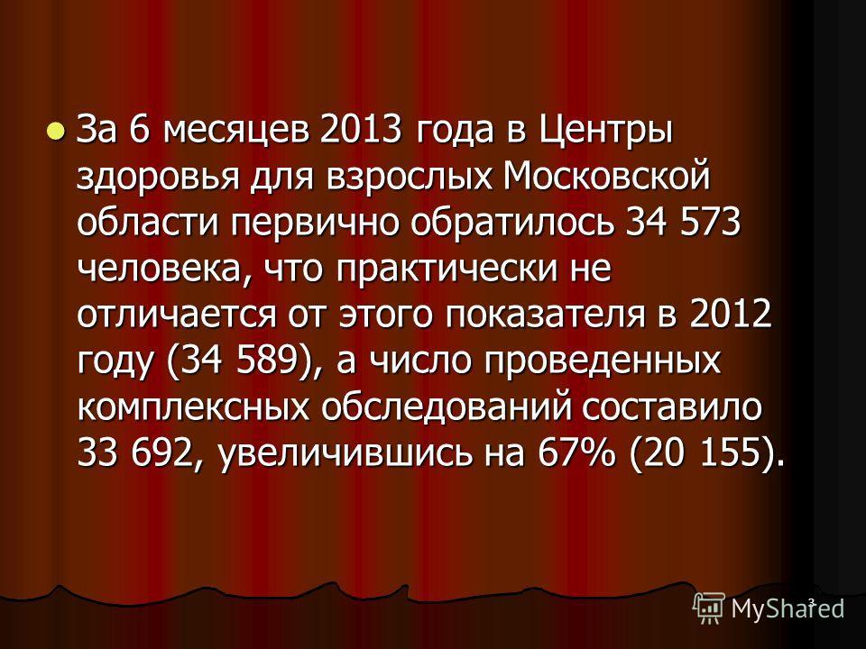 3 За 6 месяцев 2013 года в Центры здоровья для взрослых Московской области первично обратилось 34 573 человека, что практически не отличается от этого показателя в 2012 году (34 589), а число проведенных комплексных обследований составило 33 692, уве