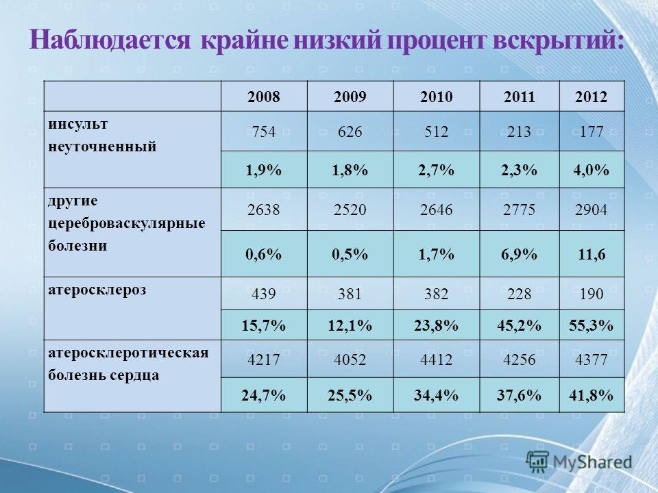 Наблюдается крайне низкий процент вскрытий: 20082009201020112012 инсульт неуточненный 754626512213177 1,9%1,8%2,7%2,3%4,0% другие цереброваскулярные болезни 26382520264627752904 0,6%0,5%1,7%6,9%11,6 атеросклероз 439381382228190 15,7%12,1%23,8%45,2%55