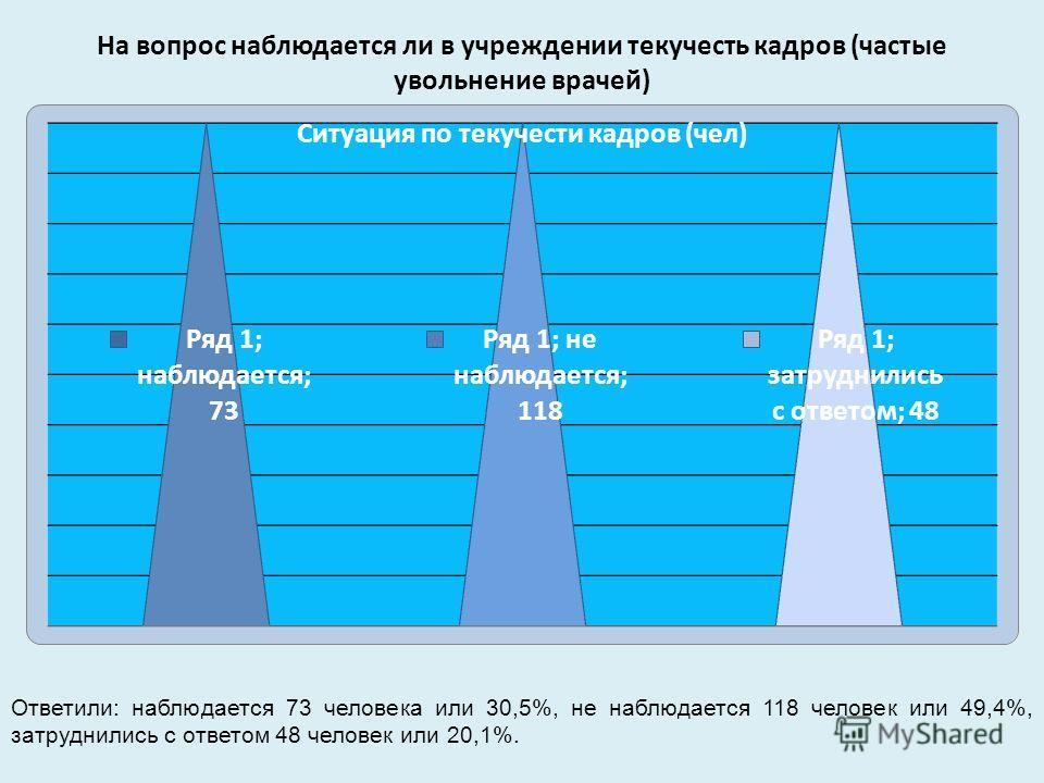 На вопрос наблюдается ли в учреждении текучесть кадров (частые увольнение врачей) Ответили: наблюдается 73 человека или 30,5%, не наблюдается 118 человек или 49,4%, затруднились с ответом 48 человек или 20,1%.