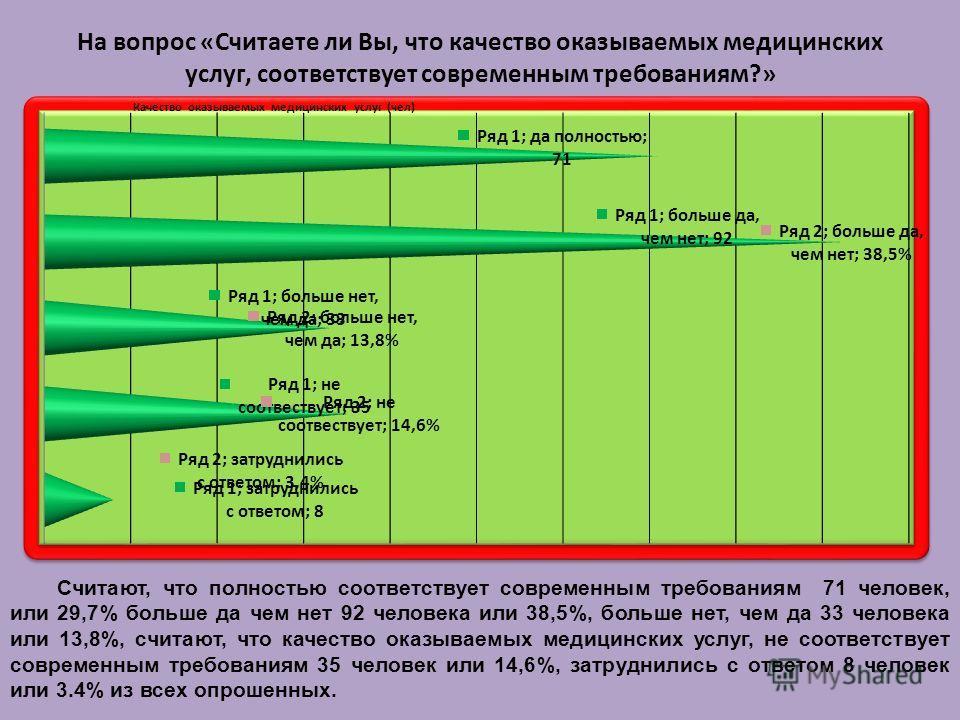 На вопрос «Считаете ли Вы, что качество оказываемых медицинских услуг, соответствует современным требованиям?» Считают, что полностью соответствует современным требованиям 71 человек, или 29,7% больше да чем нет 92 человека или 38,5%, больше нет, чем