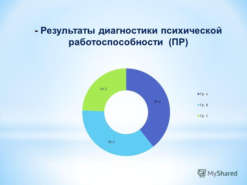 - Результаты диагностики психической работоспособности (ПР)