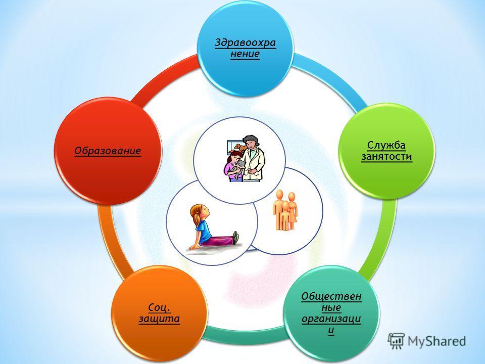 Здравоохра нение Служба занятости Обществен ные организаци и Соц. защита Образование