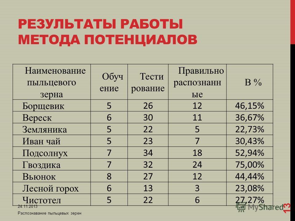 РЕЗУЛЬТАТЫ РАБОТЫ МЕТОДА ПОТЕНЦИАЛОВ Наименование пыльцевого зерна Обуч ение Тести рование Правильно распознанн ые В % Борщевик 5261246,15% Вереск 6301136,67% Земляника 522522,73% Иван чай 523730,43% Подсолнух 7341852,94% Гвоздика 7322475,00% Вьюнок