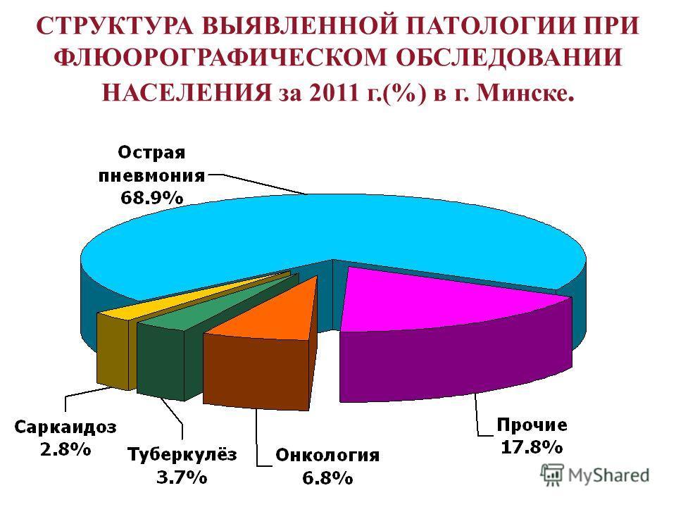СТРУКТУРА ВЫЯВЛЕННОЙ ПАТОЛОГИИ ПРИ ФЛЮОРОГРАФИЧЕСКОМ ОБСЛЕДОВАНИИ НАСЕЛЕНИЯ за 2011 г.(%) в г. Минске.