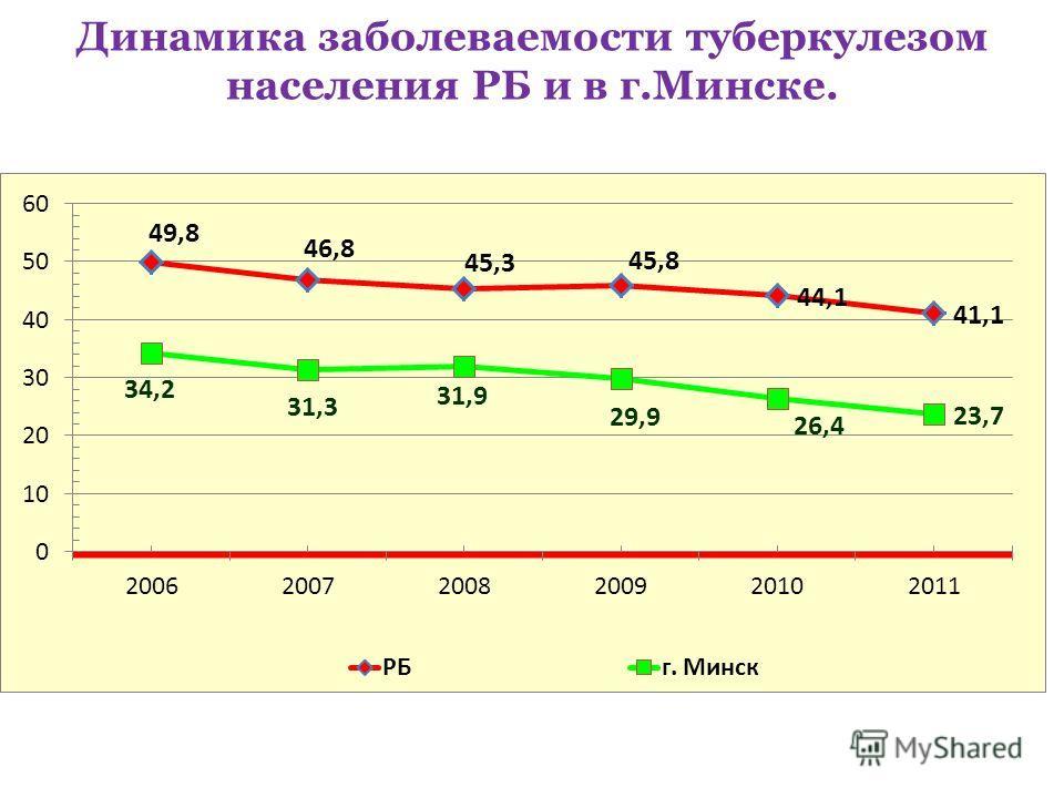 Динамика заболеваемости туберкулезом населения РБ и в г.Минске.