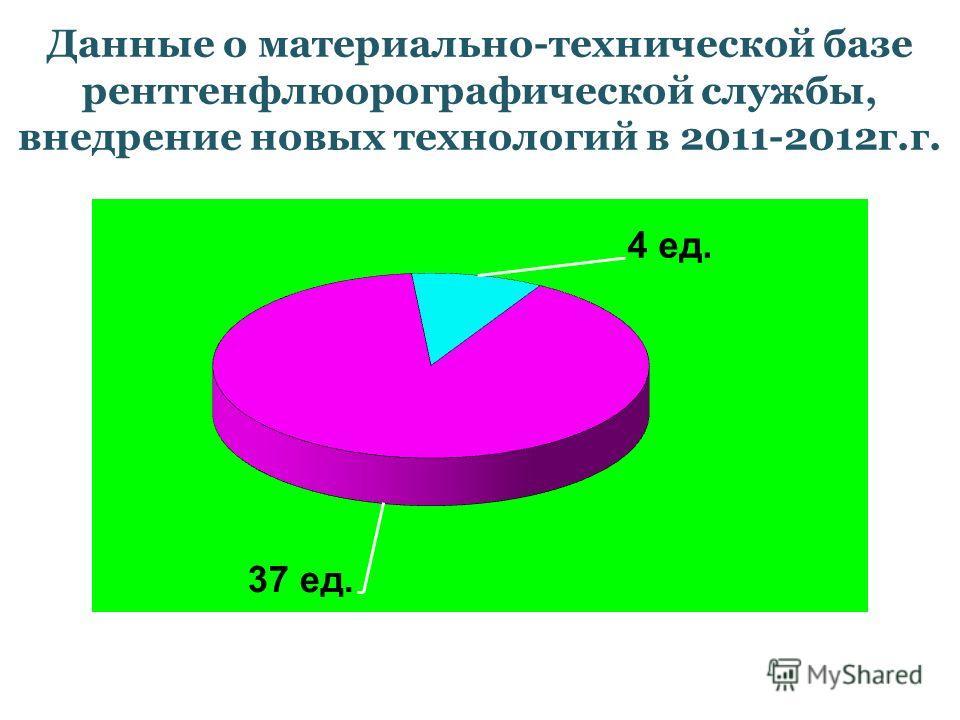Данные о материально-технической базе рентгенфлюорографической службы, внедрение новых технологий в 2011-2012г.г.