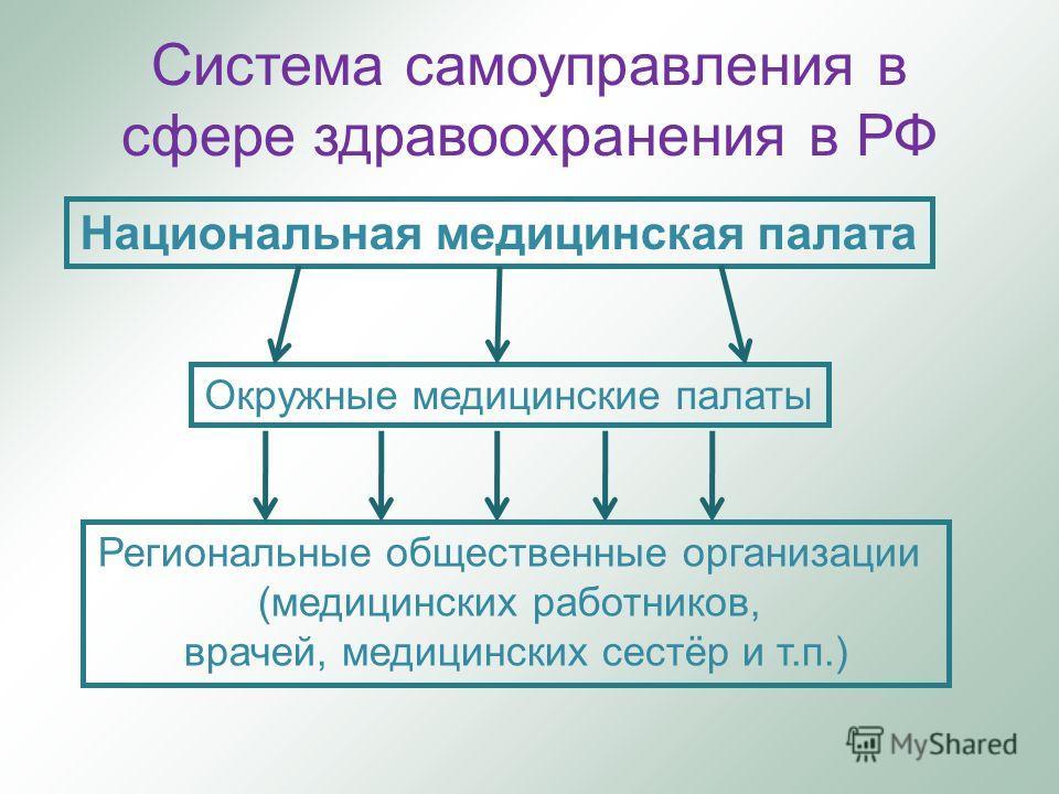 Система самоуправления в сфере здравоохранения в РФ Национальная медицинская палата Окружные медицинские палаты Региональные общественные организации (медицинских работников, врачей, медицинских сестёр и т.п.)
