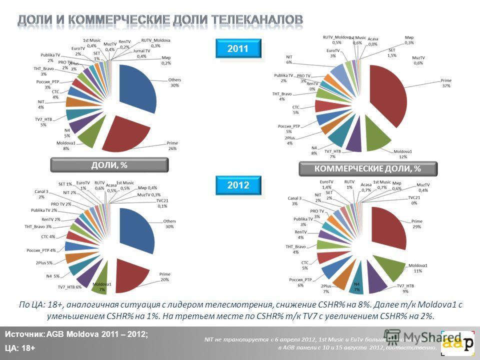 2011 2012 ДОЛИ, % КОММЕРЧЕСКИЕ ДОЛИ, % По ЦА: 18+, аналогичная ситуация с лидером телесмотрения, снижение CSHR% на 8%. Далее т/к Moldova1 с уменьшением CSHR% на 1%. На третьем месте по CSHR% т/к TV7 с увеличением CSHR% на 2%. Источник: AGB Moldova 20