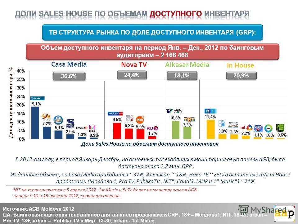 Доли Sales House по объемам доступного инвентаря В 2012-ом году, в период Январь-Декабрь, на основных т/к входящих в мониторинговую панель AGB, было доступно около 2,2 млн. GRP. Из данного объема, на Casa Media приходится ~ 37%, Алькасар ~ 18%, Нова