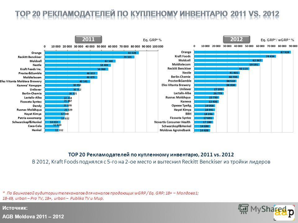 Источник: AGB Moldova 2011 – 2012 2011 TOP 20 Рекламодателей по купленному инвентарю, 2011 vs. 2012 В 2012, Kraft Foods поднялся с 5-го на 2-ое место и вытеснил Reckitt Benckiser из тройки лидеров Eq. GRP* / wGRP * % * По Баинговой аудитории телекана