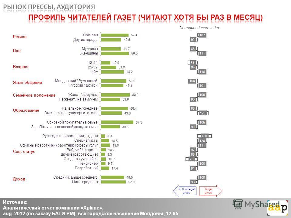Источник: Аналитический отчет компании «Xplane», aug. 2012 (по заказу БАТИ РМ), все городское население Молдовы, 12-65 Регион Пол Возраст Язык общения Семейное положение Доход Соц. статус Образование Correspondence index NOT a target group Target gro